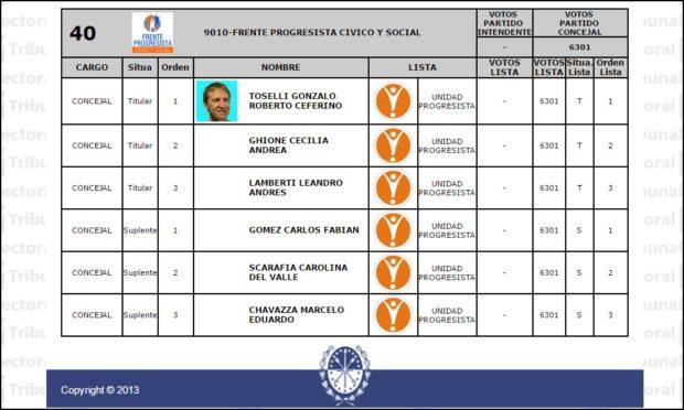 La lista encabezada por Toselli, en las elecciones 2013.