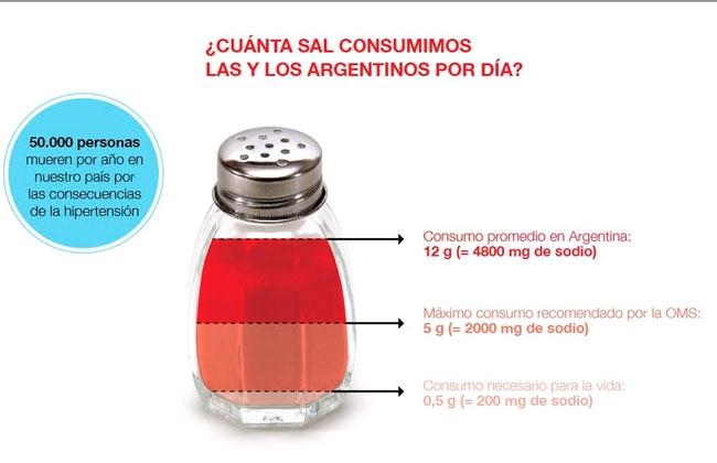 Resultado de imagen para : Fundación interamericana del corazón Argentina sal